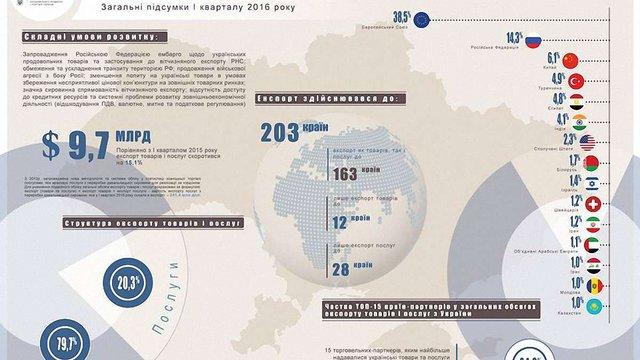 Україна нарощує експорт за  рахунок продукції АПК, деревини і паперу