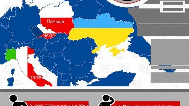 З 1 січня у Польщі законодавчо урівняють зарплати заробітчан з України і поляків