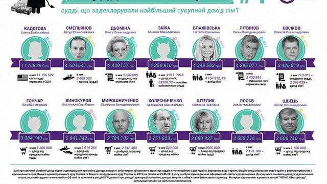 Хто з українських суддів - найбагатший, а хто - офіційно бідний, мов церковна миша