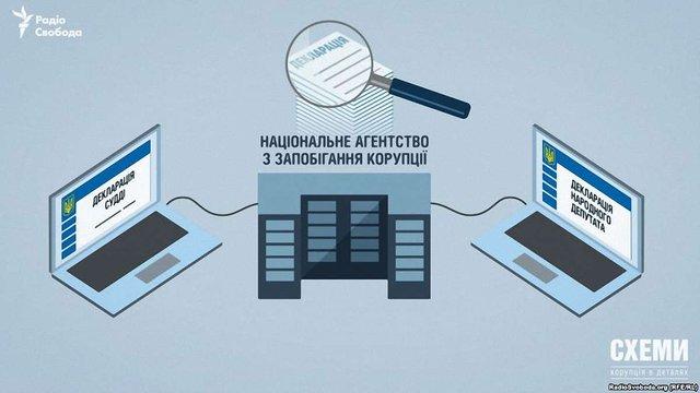 Transparency International проти запуску системи електронних декларацій без сертифікації