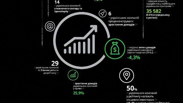 Deloitte включила 29 українських компаній до рейтингу топ-500 у Центральній Європі