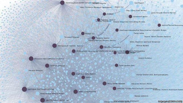У Facebook виявили велику мережу користувачів, які закликають до повалення влади в Україні