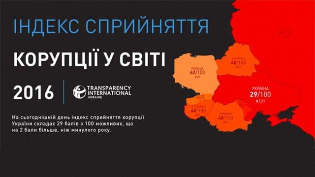 Україна перебуває на дні світового Індексу сприйняття корупції