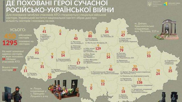 Інститут національної пам'яті показав статистику загиблих бійців АТО по областях