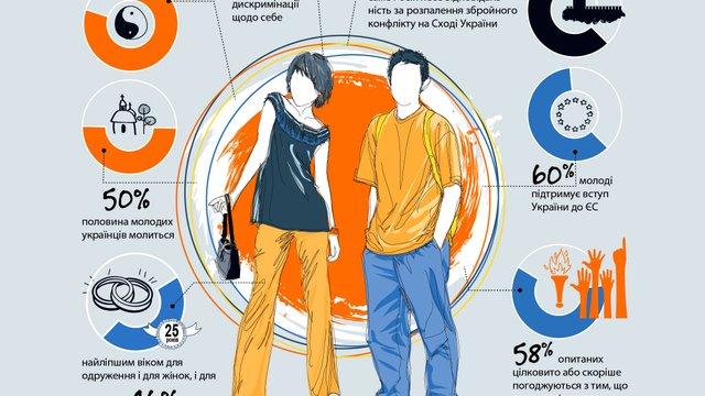 Половина молодих українців молиться і здебільшого не цікавиться політикою, - опитування
