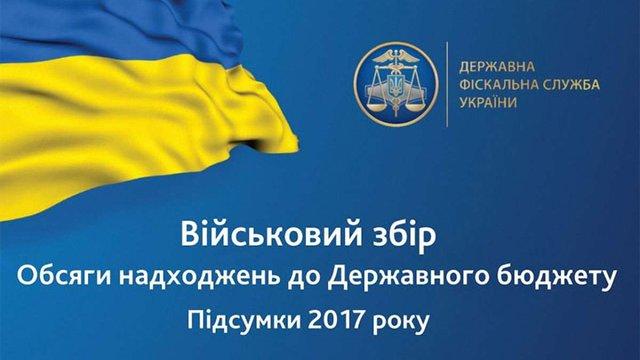 Українці за рік сплатили понад ₴15 млрд військового збору
