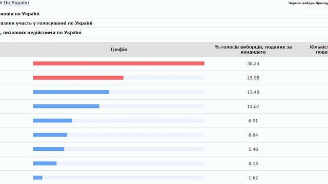 ЦВК назвала дільницю, яка затримує встановлення 100% результатів голосування