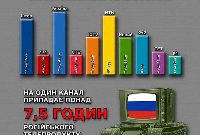 В Україні оголошено «Бойкот російського кіно»