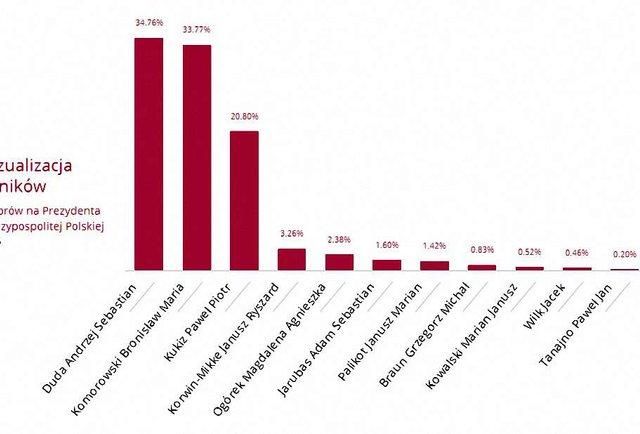 Офіційні результати президентських виборів у Польщі
