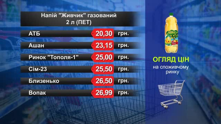 «Живчик». Огляд цін у львівських супермаркетах за 11 грудня
