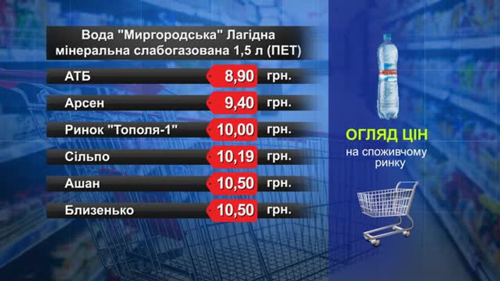 Вода «Миргородська». Огляд цін у львівських супермаркетах за 24 квітня