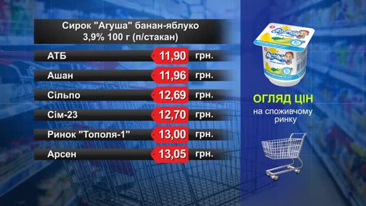Сирок «Агуша». Огляд цін у львівських супермаркетах за 25 квітня