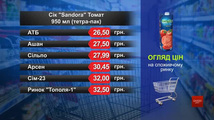 Сік Sandora. Огляд цін у львівських супермаркетах за 27 січня