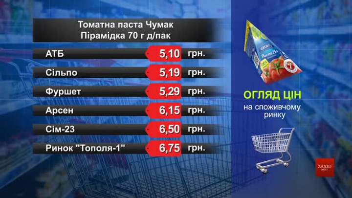 Томатна паста «Чумак». Огляд цін у львівських супермаркетах за 14 лютого